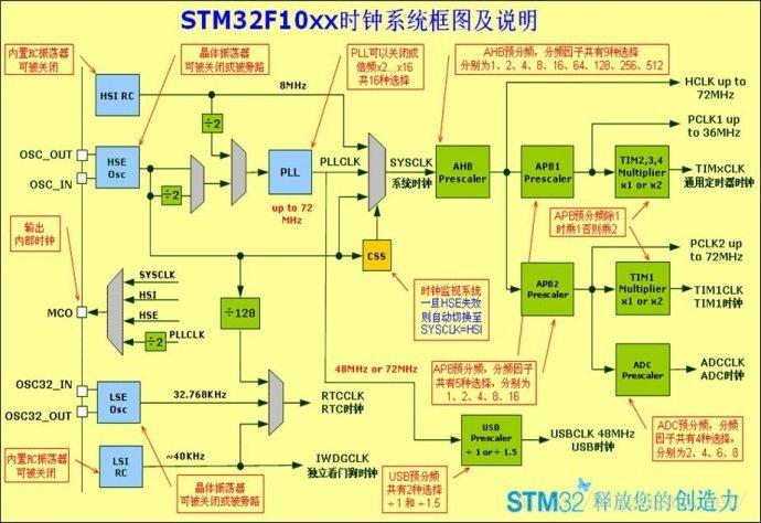 STM32学习笔记之时钟分析