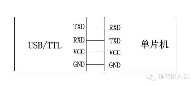 STC51单片机ISP自动下载电路设计