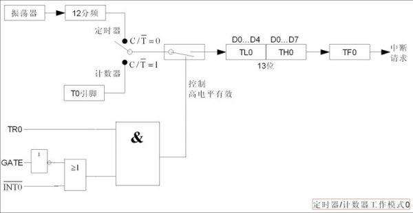 单片机定时器(51为例)