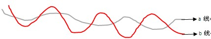 浅谈影响高速铁路数字信号电缆电容不平衡的因素