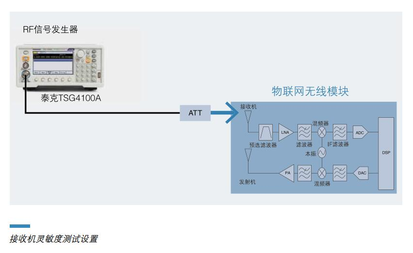 物联网中复杂的混合信号设备的设计和调试