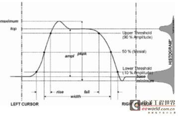 示波器那些事儿--之测量参数