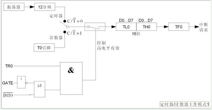 MCS-51单片机的定时器/计数器概念