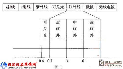 铁路专用轻便型红外测温仪的应用与管理