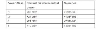 TD-SCDMA射频测试技术分析总结