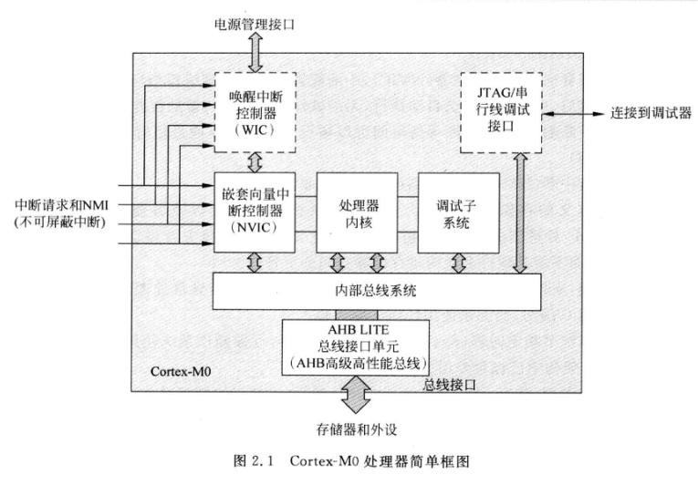 《Cortex-M0权威指南》之Cortex-M0技术综述