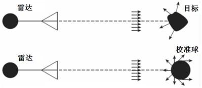 使用手持式矢量网络分析仪测量雷达散射截面