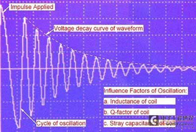 线圈脉冲测试原理及测试方案介绍