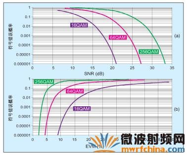 Wi-Fi产品射频电路EVM降低原因及测试方法