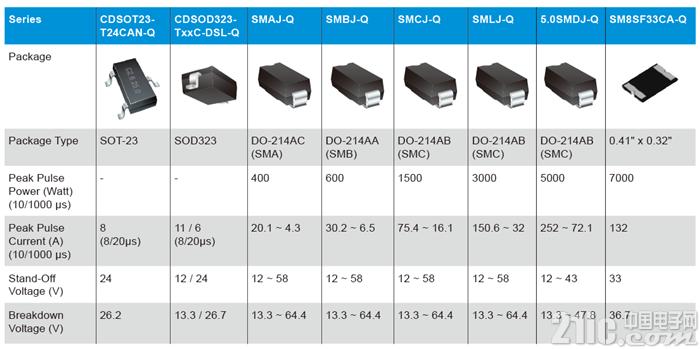 """电动汽车BMS电池管理没有Bourns""""保护""""怎么行?"""
