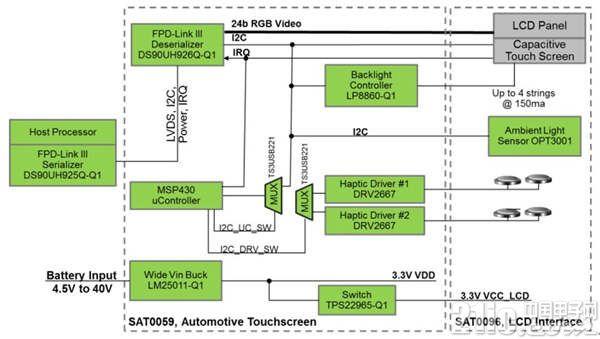 大联大世平集团推出基于TI产品的车用显示屏参考设计