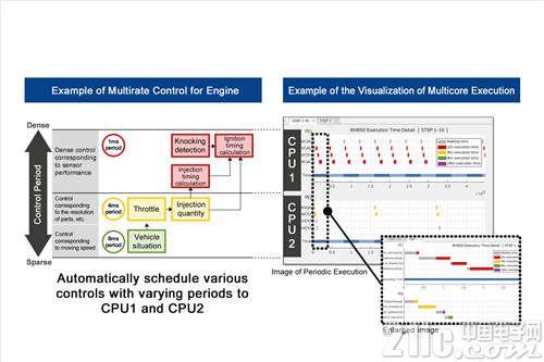 发动机多速率控制下的多核操作.jpg