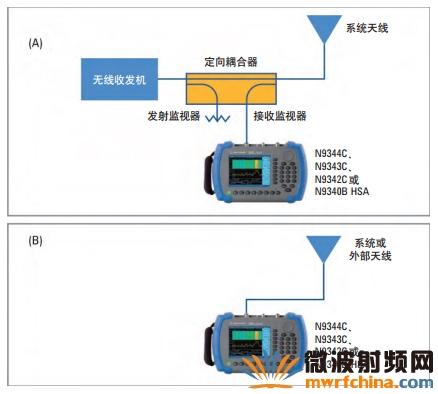 利用N934xC/B手持式频谱分析仪验证和定位干扰的步骤