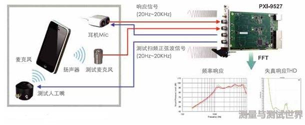PXI技术面向Hi-Fi测试如何焕发新生机