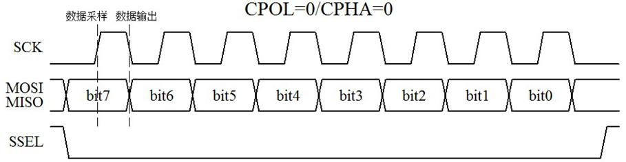DS1302 通信时序介绍