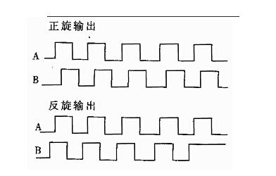 STM32正交编码器Demo