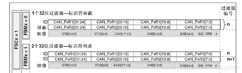 基于STM32的CAN通信网-----一种ID配置方法