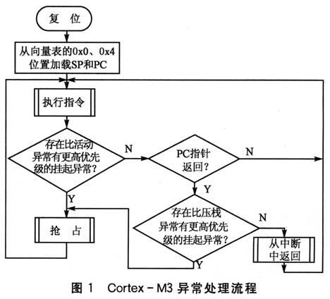小试STM32中断程序