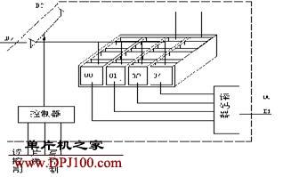 存储器的结构工作原理、总线与选片问题