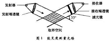 基于DSP的前向能见度仪测量原理