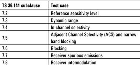LTE基站的RF一致性测试