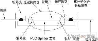 平面光波导(PLC)分路器封装技术
