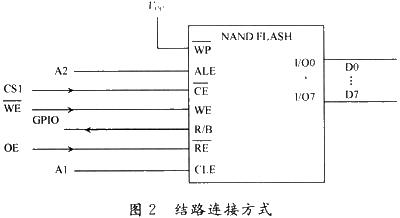 基于ARM9内核Processor外部NAND FLASH的控制实现