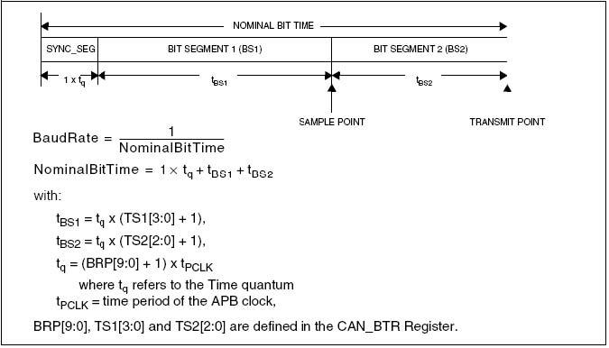 STM32之CAN---配置波特率