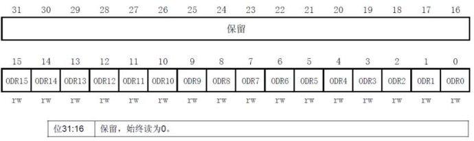 [STM32学习笔记]I/O的数字输出输入