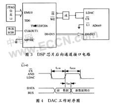 TMS320F206外围电路典型设计