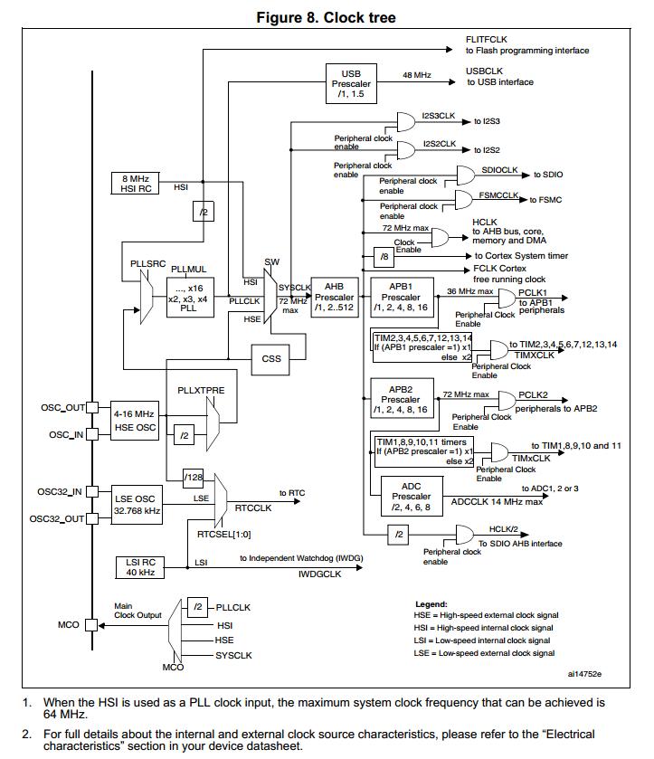 STM32�P于外部�r�晶振�槭裁催x用8MHz