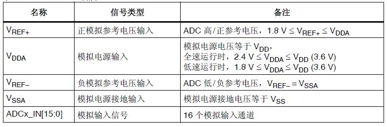 STM32F4学习笔记13――ADC part1