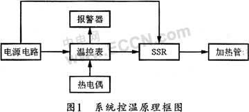 FSTM250―7TAN塑料封装压机的基本工作原理