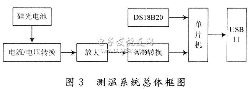 温度传感器DSl8820在测色系统中的应用