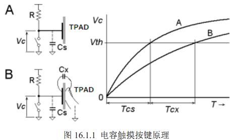 STM32系列第12篇--电容触摸按键原理