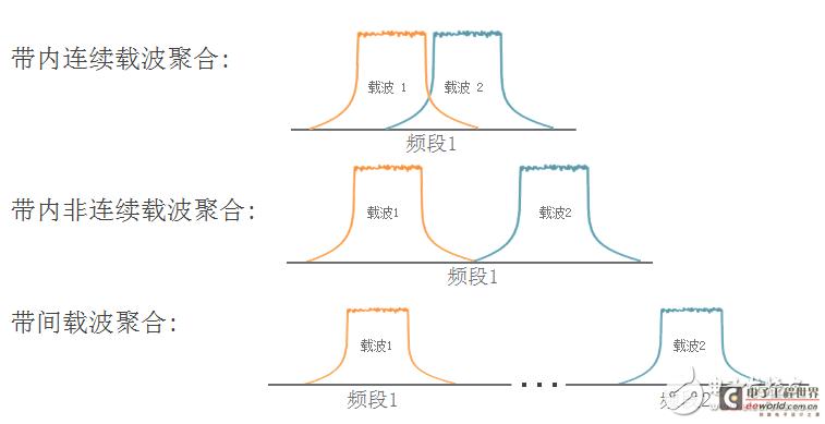 LTE-A中的载波聚合及其生产测试方案