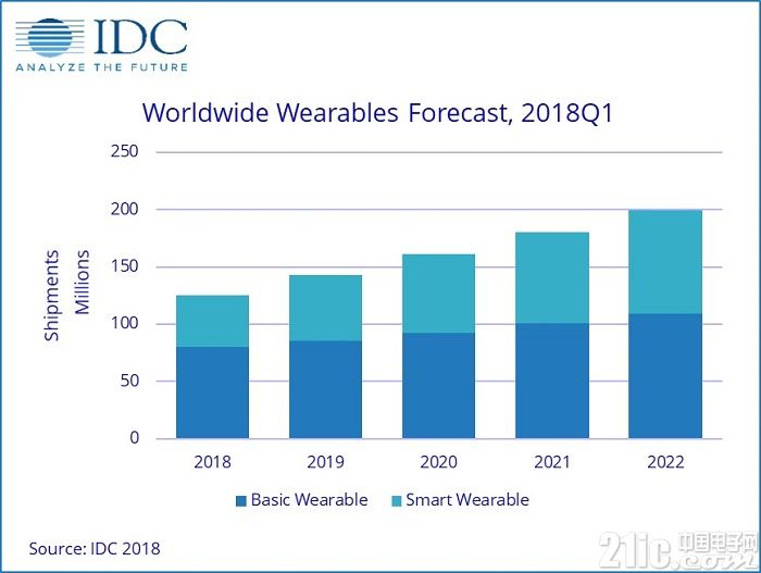 IDC预测:未来可穿戴设备将明显提高人们生活效率