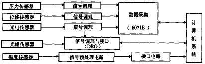 大直径测量数据采集系统中动态链接库设计0,