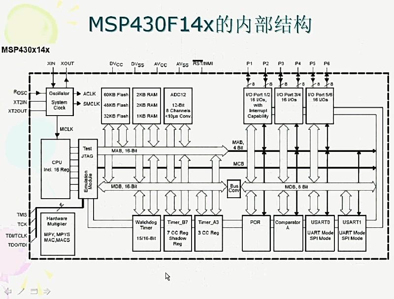 Msp430概述