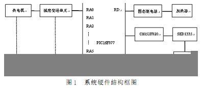 固态继电器在PIC单片机控制的多回路温度检测系统的应用
