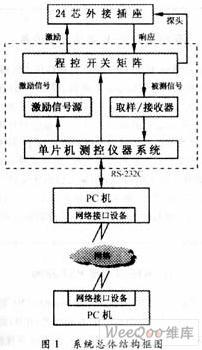PCB远程故障诊断系统的设计