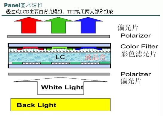 STM32之TFT-LCD液晶学习