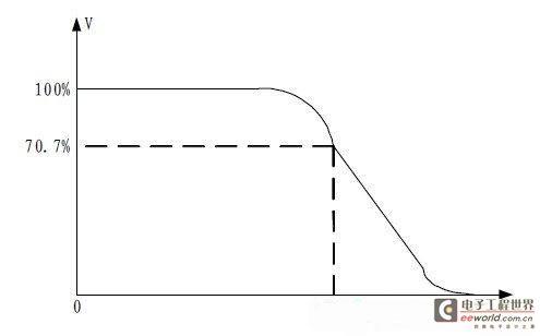 选择数字示波器的测试方案