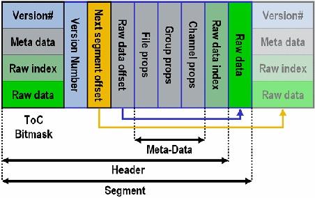 LabVIEW数据记录和存储(五)—TDMS文件