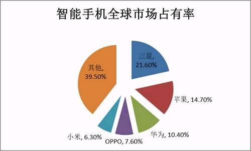 三星是全球最大的手机生产商数据来源:IDC