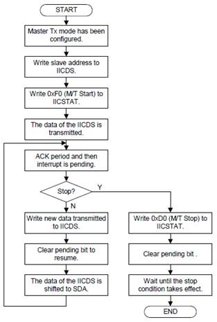 S3C2416裸机开发系列十二_IIC驱动实现