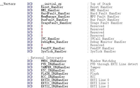 STM32是怎样进入执行中断函数xxx_IRQHandler(void)的