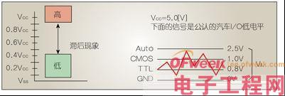 选择汽车MCU需要考虑哪些因素?
