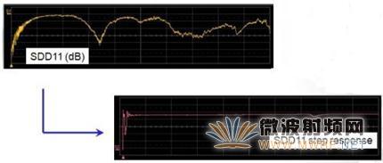 述评SPARQ系列网络分析仪之七:爱上SPARQ的八大理由(下)