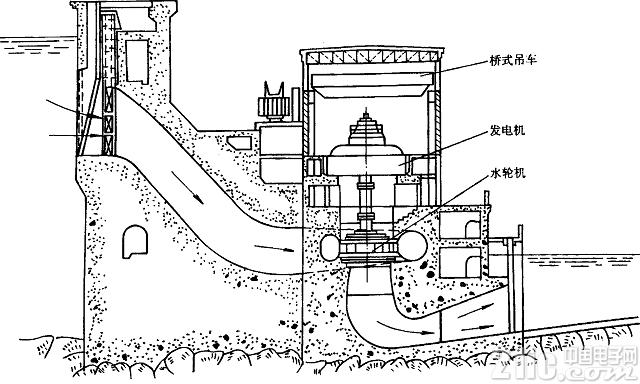 水电站设备故障远程监控实用方案